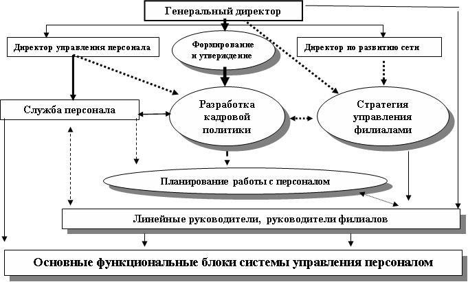 Организационная Схема работы Интернет магазин - как открыть Интернет-магазин Сисадмин или программист - управление и...